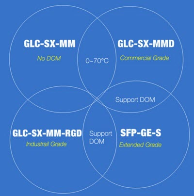 EOL Transceiver Modules to Replacement Models – Router Switch Blog