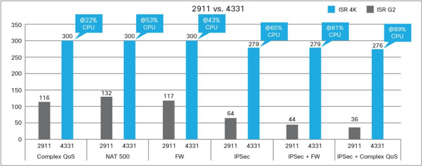 Performance Comparison of Cisco 4000 with Cisco ISR G2 Routers