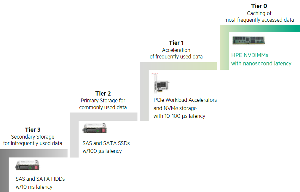 HPE Persistent Memory/NVDIMMs for HPE ProLiant Servers – Router