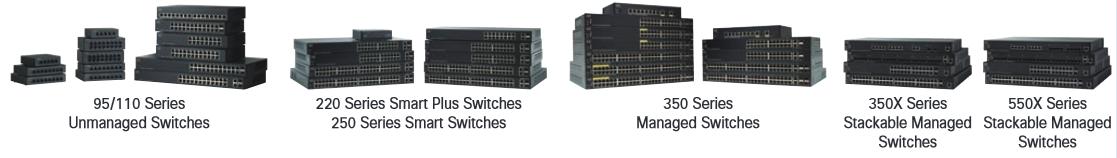 Cisco Transceiver Modules for 95–500/2960-L/2960-CX/3560-CX/2960-X