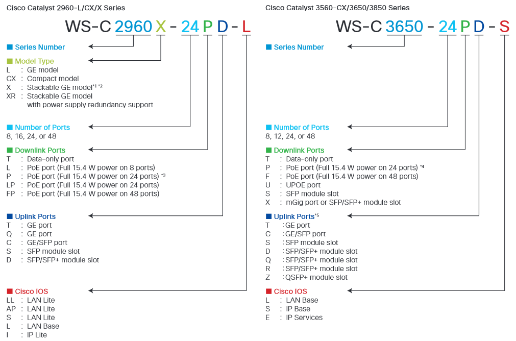 Cisco Transceiver Modules for 95–500/2960-L/2960-CX/3560-CX