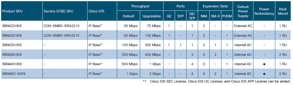 Meet All Your Needs with Cisco ISR 4000 Models – Router