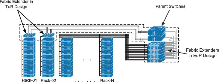 Compare Cisco Nexus 2000 Models – Router Switch Blog