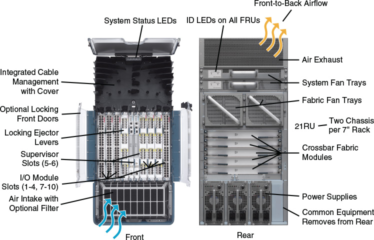 Cisco Nexus 7000 and Nexus 7700 Modular Switches, the Main Chassis