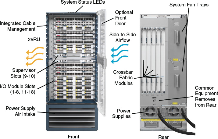 Cisco Nexus 7000 and Nexus 7700 Modular Switches, the Main Chassis