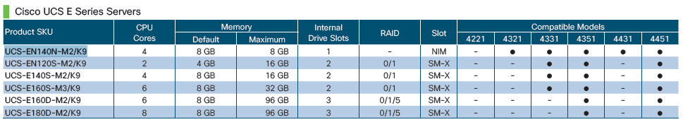 Meet All Your Needs with Cisco ISR 4000 Models – Router Switch Blog
