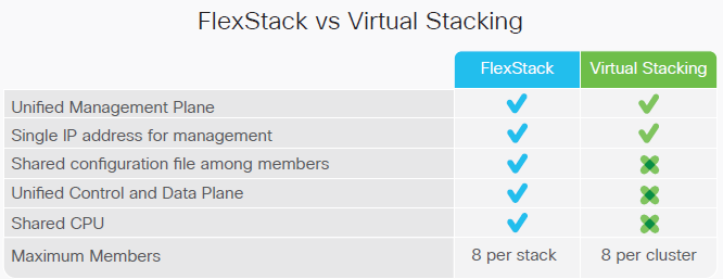 FlexStack vs  Virtual Stacking – Router Switch Blog
