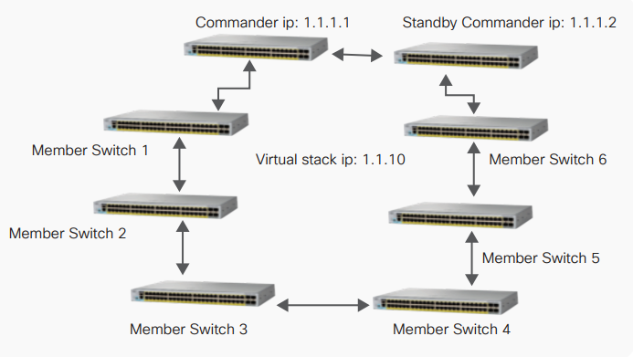 Configuring High Availability on Virtual Stacking – Router Switch Blog