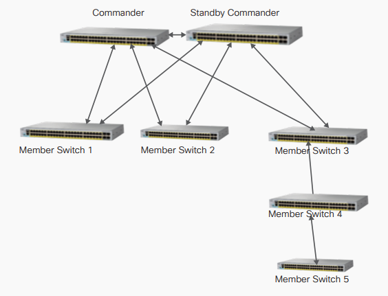 Requirements for Virtual Stacking – Router Switch Blog