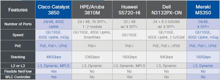 Competitive Switching Comparison: Cisco vs  HPE/Aruba vs