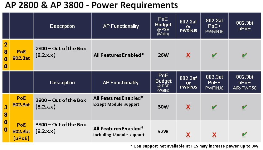 AP 2800 and AP 3800 Power Requirements – Router Switch Blog