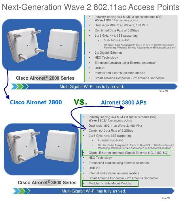 FAQ's: Cisco Aironet Series 2800/3800 Access Point