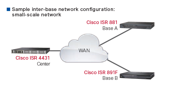 Selection of Cisco ISR – Router Switch Blog