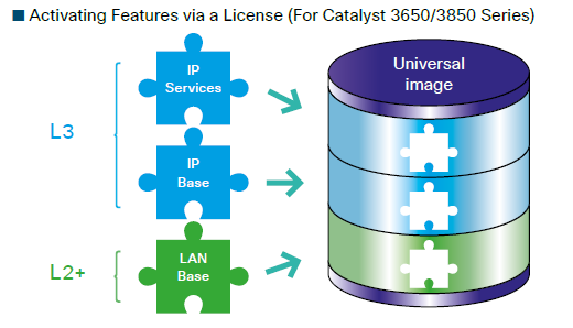 Cisco IOS on Cisco Catalyst Switches – Router Switch Blog