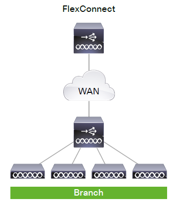 Cisco's Wireless Solutions-Deployment Modes – Router Switch Blog