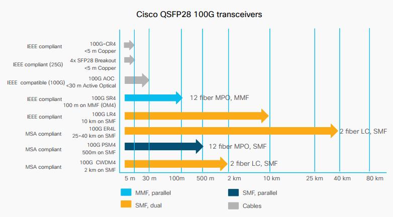 features and benefits of cisco 25g, qsfp and qsfp28 modules \u2013 routercisco 100g portfolio