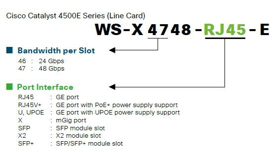New: How to Distinguish Specifications from SKU of Cisco
