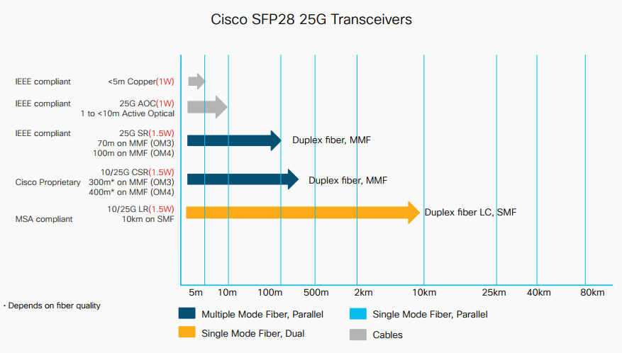 features and benefits of cisco 25g, qsfp and qsfp28 modules \u2013 routercisco 25g portfolio