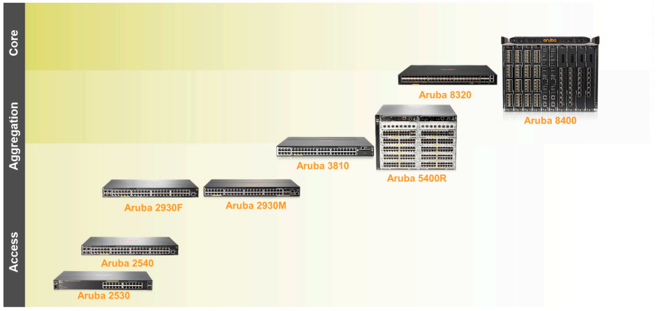Aruba Campus and Branch Switching Solution – Router Switch Blog