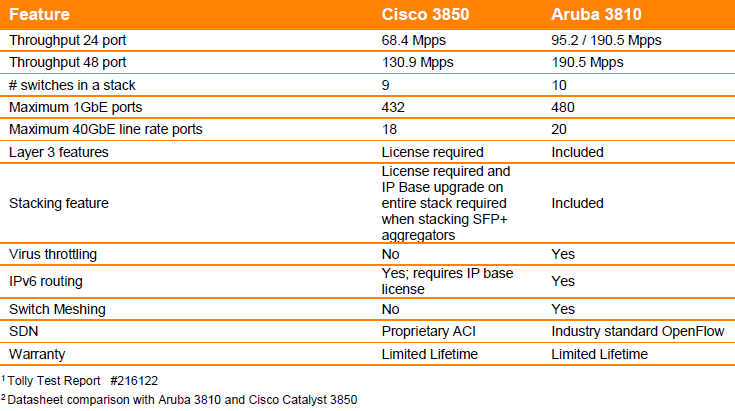 Aruba 3810 Switch Series Ordering Guide – Router Switch Blog