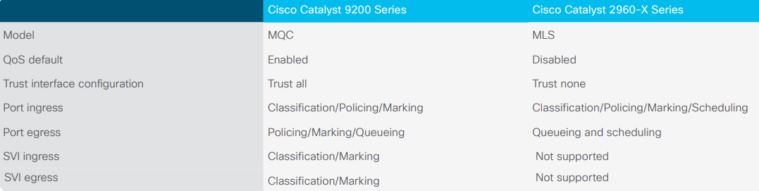 Migration Guide: Cisco Catalyst 2960-X Series to New 9200