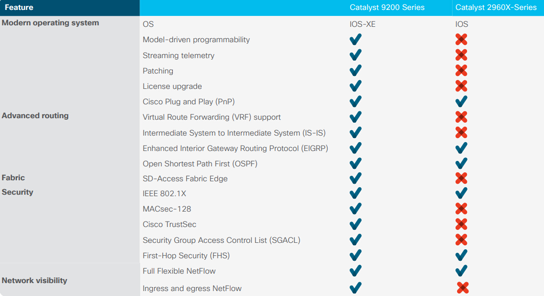 Migration Guide: Cisco Catalyst 2960-X Series to New 9200 Series