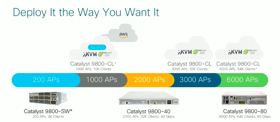 Compare the Newest Catalyst 9800 Series Wireless Controllers