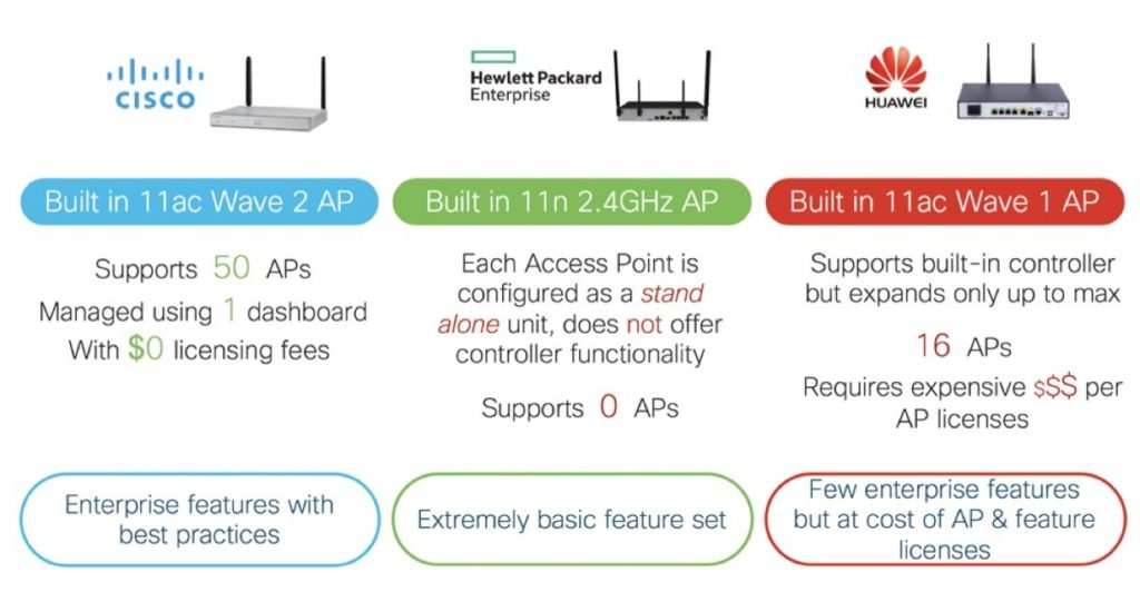 Tested: Cisco ISR 1100 Routers Deliver the Richest Set of Wi