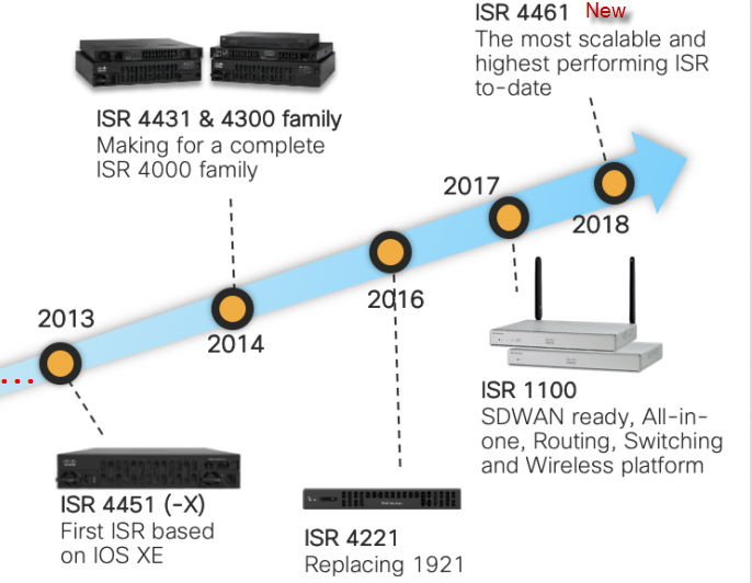 The New Cisco ISR 4461-FAQ – Router Switch Blog