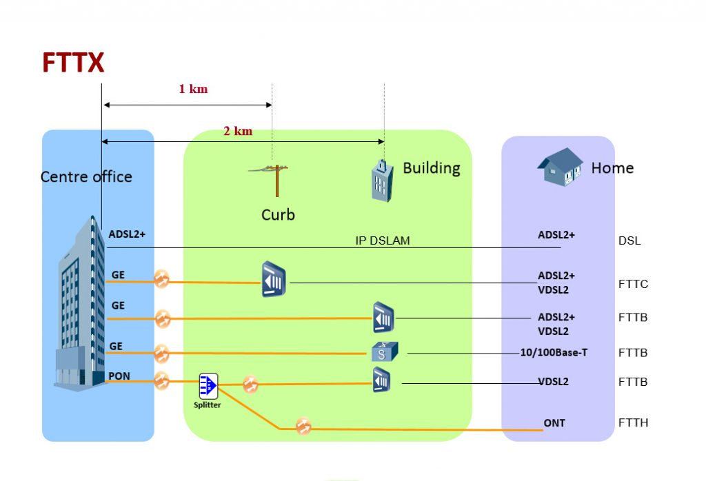 What is the FTTx? – Router Switch Blog